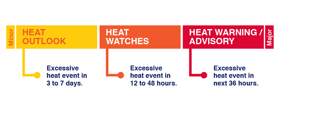 A minor alert is for a Heat Outlook that presents an Excessive heat event in 3 to 7 days. A Heat Watches is for an Excessive heat event in 12 to 48 hours. A major Heat Warning/Advisory is when it presents an Excessive heat event in next 36 hours.