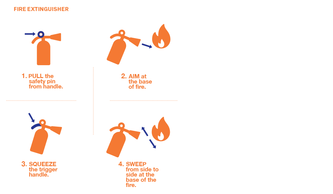 1. PULL the safety pin from handle. 2. AIM at the base of the fire. 3. SQUEEZE the trigger handle. 4. SWEEP from side to side at the base of the fire.