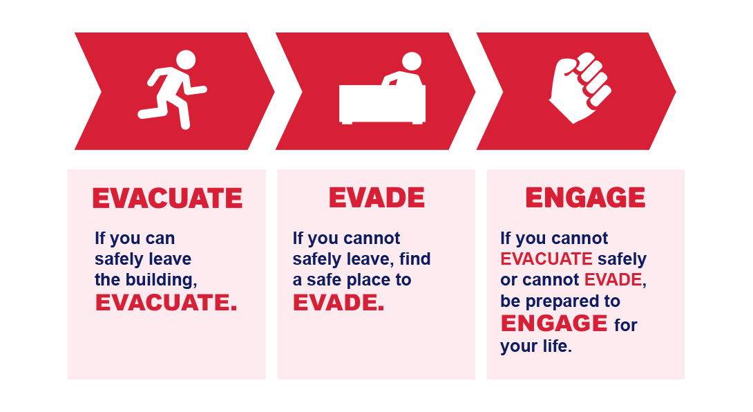 Evacuate. If you can safety leave the building, EVACUATE.  Evade. If you cannot safely leave, find a safe place to EVADE.  Engage. If you cannot EVACUATE safely or cannot EVADE, be prepared to ENGAGE for your life.